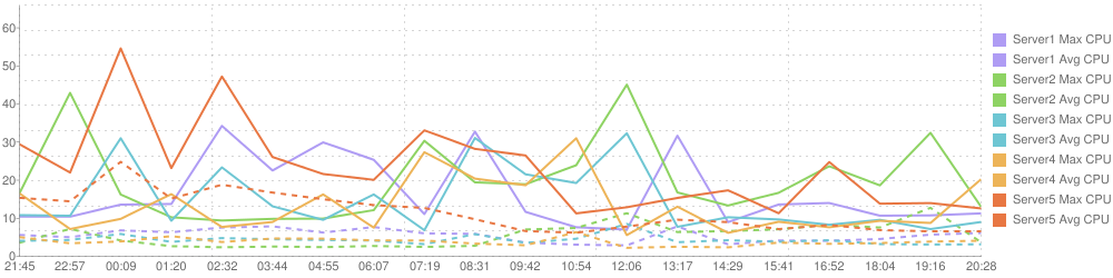 Example of CloudWatch chart generated with aws-cloudwatch-chart node.js module